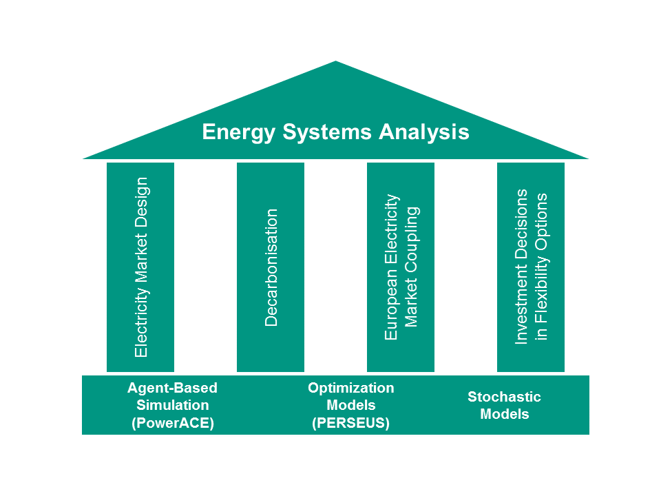 Research Research Groups Energy Markets And Energy Systems Analysis