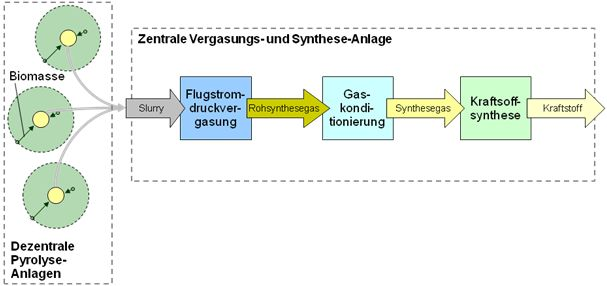 Verfahrensschema